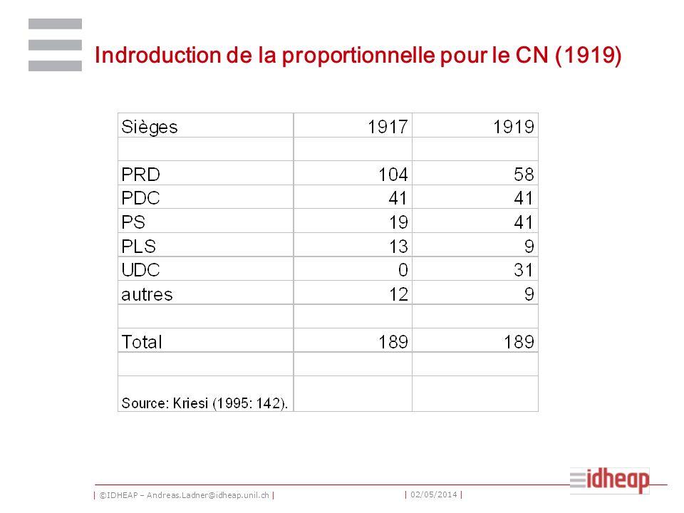 | ©IDHEAP – Andreas.Ladner@idheap.unil.ch | | 02/05/2014 | Indroduction de la proportionnelle pour le CN (1919)