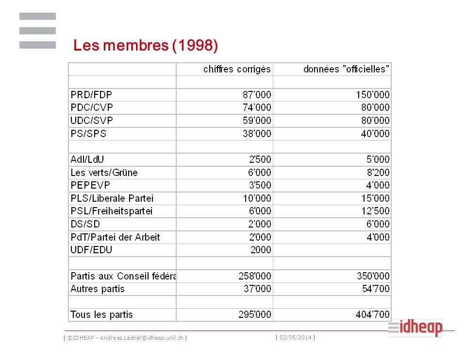 | ©IDHEAP – Andreas.Ladner@idheap.unil.ch | | 02/05/2014 | Les membres (1998)