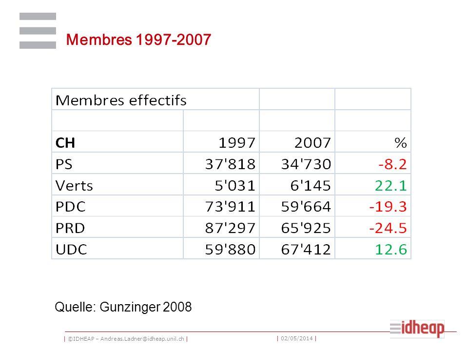 | ©IDHEAP – Andreas.Ladner@idheap.unil.ch | | 02/05/2014 | Membres 1997-2007 Quelle: Gunzinger 2008