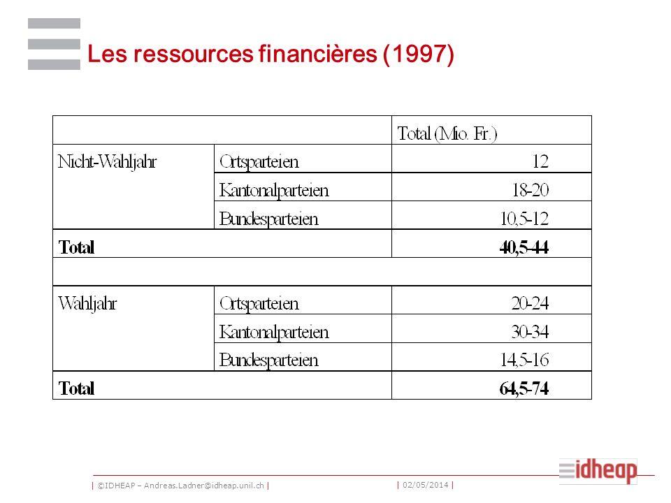 | ©IDHEAP – Andreas.Ladner@idheap.unil.ch | | 02/05/2014 | Les ressources financières (1997)