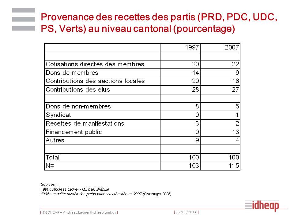 | ©IDHEAP – Andreas.Ladner@idheap.unil.ch | | 02/05/2014 | Provenance des recettes des partis (PRD, PDC, UDC, PS, Verts) au niveau cantonal (pourcentage)