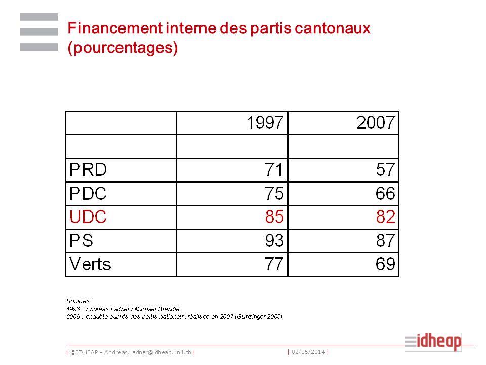 | ©IDHEAP – Andreas.Ladner@idheap.unil.ch | | 02/05/2014 | Financement interne des partis cantonaux (pourcentages)