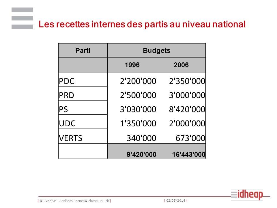 | ©IDHEAP – Andreas.Ladner@idheap.unil.ch | | 02/05/2014 | Les recettes internes des partis au niveau national PartiBudgets 19962006 PDC2'200'0002'350