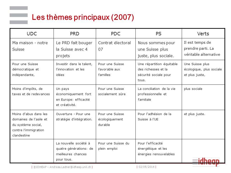 | ©IDHEAP – Andreas.Ladner@idheap.unil.ch | | 02/05/2014 | Les thèmes principaux (2007) UDCPRDPDCPSVerts Ma maison - notre Suisse Le PRD fait bouger l