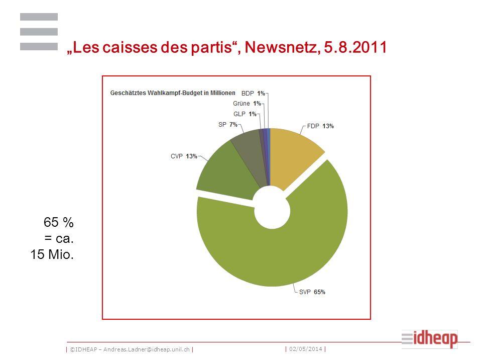 | ©IDHEAP – Andreas.Ladner@idheap.unil.ch | | 02/05/2014 | Les caisses des partis, Newsnetz, 5.8.2011 65 % = ca. 15 Mio.