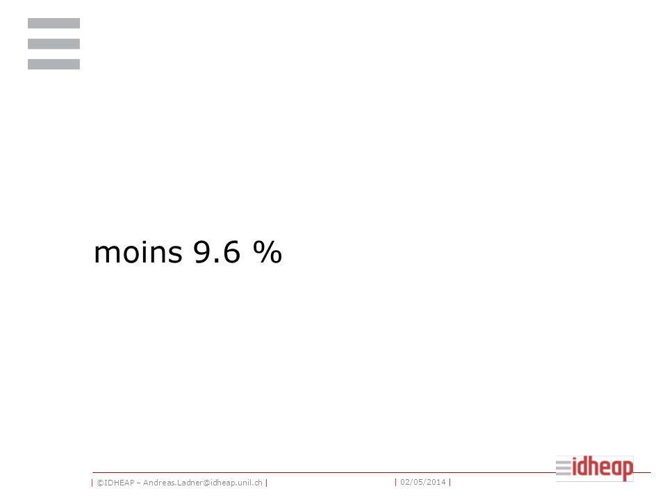 | ©IDHEAP – Andreas.Ladner@idheap.unil.ch | | 02/05/2014 | moins 9.6 %