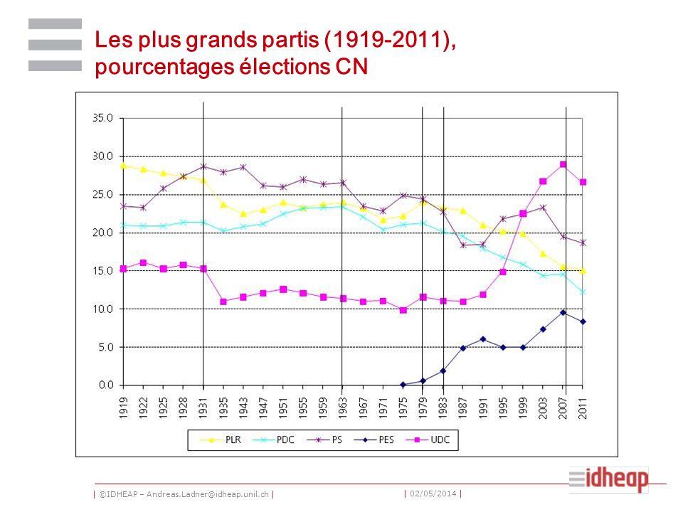 | ©IDHEAP – Andreas.Ladner@idheap.unil.ch | | 02/05/2014 | Les plus grands partis (1919-2011), pourcentages élections CN