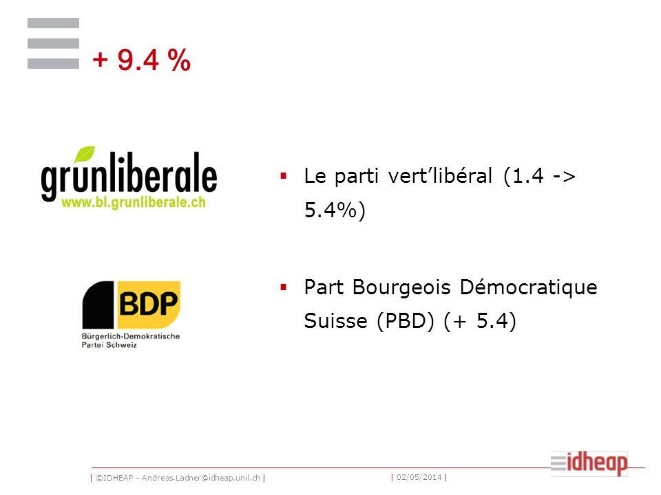 | ©IDHEAP – Andreas.Ladner@idheap.unil.ch | | 02/05/2014 | + 9.4 % Le parti vertlibéral (1.4 -> 5.4%) Part Bourgeois Démocratique Suisse (PBD) (+ 5.4)