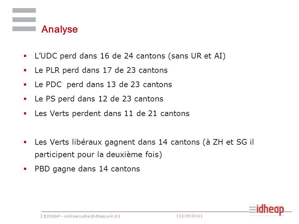 | ©IDHEAP – Andreas.Ladner@idheap.unil.ch | | 02/05/2014 | Analyse LUDC perd dans 16 de 24 cantons (sans UR et AI) Le PLR perd dans 17 de 23 cantons L