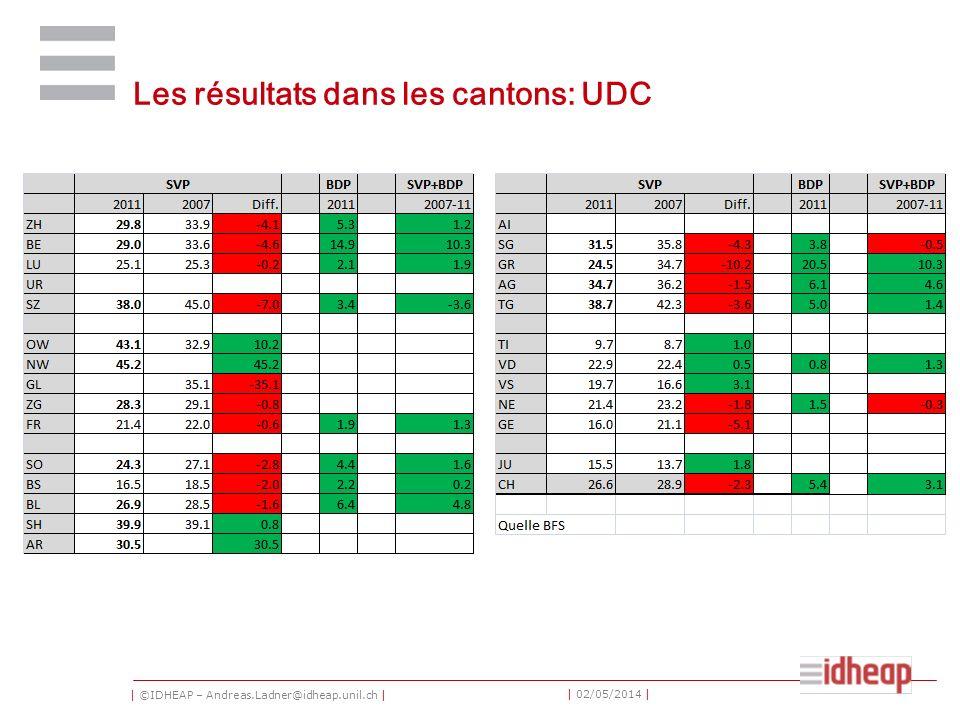 | ©IDHEAP – Andreas.Ladner@idheap.unil.ch | | 02/05/2014 | Les résultats dans les cantons: UDC