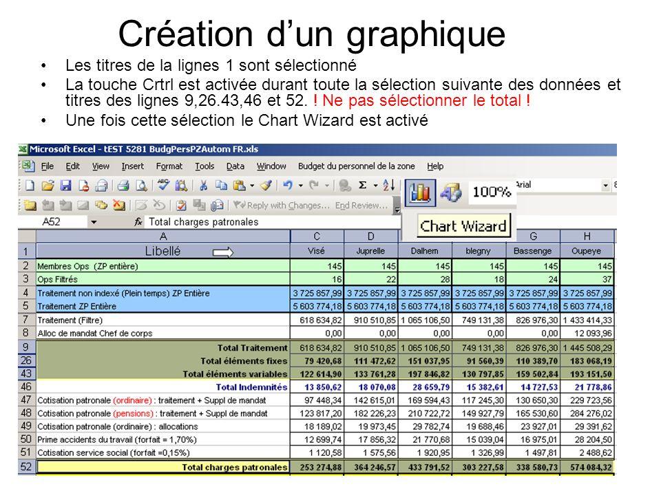Création dun graphique Les titres de la lignes 1 sont sélectionné La touche Crtrl est activée durant toute la sélection suivante des données et titres