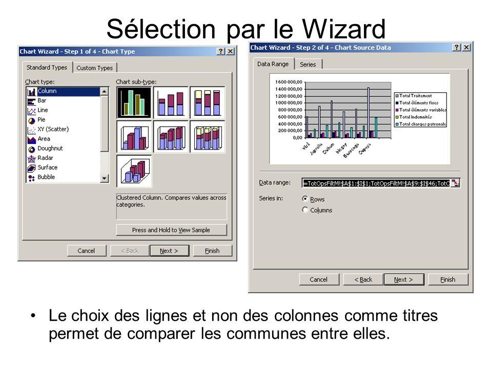 Sélection par le Wizard Le choix des lignes et non des colonnes comme titres permet de comparer les communes entre elles.