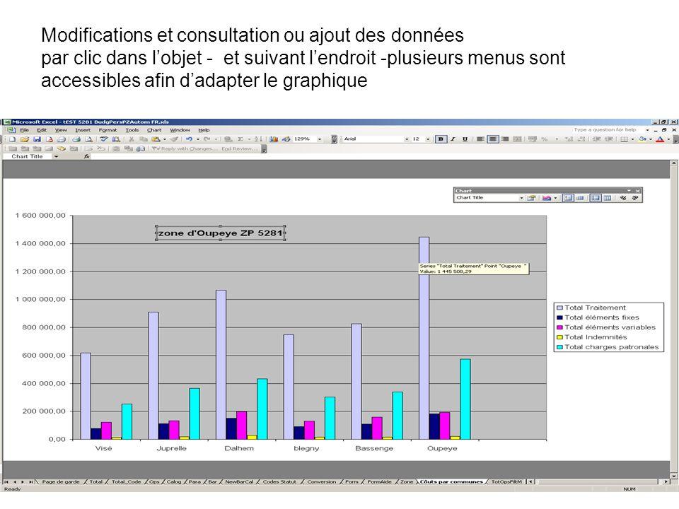 Modifications et consultation ou ajout des données par clic dans lobjet - et suivant lendroit -plusieurs menus sont accessibles afin dadapter le graph