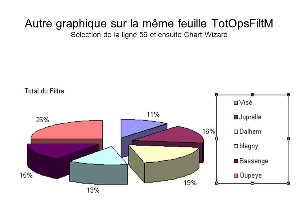 Autre graphique sur la même feuille TotOpsFiltM Sélection de la ligne 56 et ensuite Chart Wizard