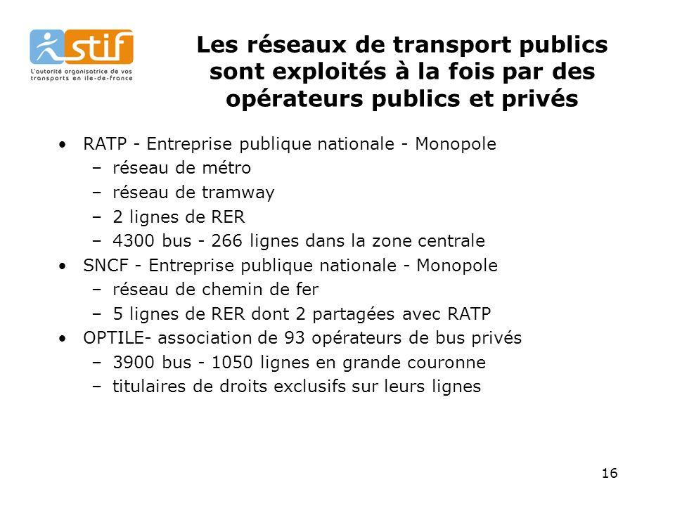 16 Les réseaux de transport publics sont exploités à la fois par des opérateurs publics et privés RATP - Entreprise publique nationale - Monopole –réseau de métro –réseau de tramway –2 lignes de RER –4300 bus - 266 lignes dans la zone centrale SNCF - Entreprise publique nationale - Monopole –réseau de chemin de fer –5 lignes de RER dont 2 partagées avec RATP OPTILE- association de 93 opérateurs de bus privés –3900 bus - 1050 lignes en grande couronne –titulaires de droits exclusifs sur leurs lignes