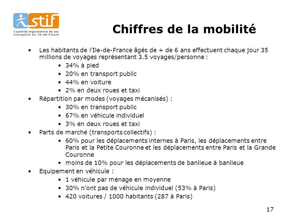 17 Chiffres de la mobilité Les habitants de lIle-de-France âgés de + de 6 ans effectuent chaque jour 35 millions de voyages représentant 3.5 voyages/personne : 34% à pied 20% en transport public 44% en voiture 2% en deux roues et taxi Répartition par modes (voyages mécanisés) : 30% en transport public 67% en véhicule individuel 3% en deux roues et taxi Parts de marché (transports collectifs) : 60% pour les déplacements internes à Paris, les déplacements entre Paris et la Petite Couronne et les déplacements entre Paris et la Grande Couronne moins de 10% pour les déplacements de banlieue à banlieue Equipement en véhicule : 1 véhicule par ménage en moyenne 30% nont pas de véhicule individuel (53% à Paris) 420 voitures / 1000 habitants (287 à Paris)