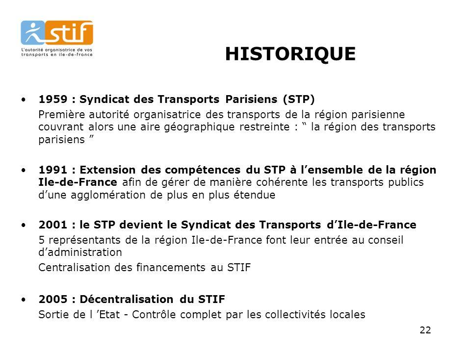 22 HISTORIQUE 1959 : Syndicat des Transports Parisiens (STP) Première autorité organisatrice des transports de la région parisienne couvrant alors une aire géographique restreinte : la région des transports parisiens 1991 : Extension des compétences du STP à lensemble de la région Ile-de-France afin de gérer de manière cohérente les transports publics dune agglomération de plus en plus étendue 2001 : le STP devient le Syndicat des Transports dIle-de-France 5 représentants de la région Ile-de-France font leur entrée au conseil dadministration Centralisation des financements au STIF 2005 : Décentralisation du STIF Sortie de l Etat - Contrôle complet par les collectivités locales