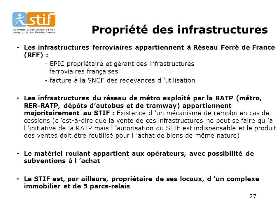 27 Propriété des infrastructures Les infrastructures ferroviaires appartiennent à Réseau Ferré de France (RFF) : - EPIC propriétaire et gérant des infrastructures ferroviaires françaises - facture à la SNCF des redevances d utilisation Les infrastructures du réseau de métro exploité par la RATP (métro, RER-RATP, dépôts dautobus et de tramway) appartiennent majoritairement au STIF : Existence d un mécanisme de remploi en cas de cessions (c est-à-dire que la vente de ces infrastructures ne peut se faire qu à l initiative de la RATP mais l autorisation du STIF est indispensable et le produit des ventes doit être réutilisé pour l achat de biens de même nature) Le matériel roulant appartient aux opérateurs, avec possibilité de subventions à l achat Le STIF est, par ailleurs, propriétaire de ses locaux, d un complexe immobilier et de 5 parcs-relais