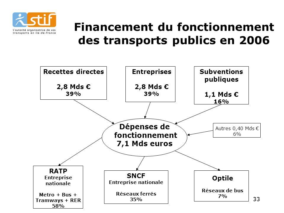 33 Financement du fonctionnement des transports publics en 2006 Recettes directes 2,8 Mds 39% Entreprises 2,8 Mds 39% Subventions publiques 1,1 Mds 16% Dépenses de fonctionnement 7,1 Mds euros RATP Entreprise nationale Metro + Bus + Tramways + RER 58% SNCF Entreprise nationale Réseaux ferrés 35% Optile Réseaux de bus 7% Autres 0,40 Mds 6%