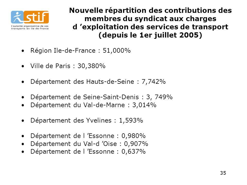 35 Nouvelle répartition des contributions des membres du syndicat aux charges d exploitation des services de transport (depuis le 1er juillet 2005) Région Ile-de-France : 51,000% Ville de Paris : 30,380% Département des Hauts-de-Seine : 7,742% Département de Seine-Saint-Denis : 3, 749% Département du Val-de-Marne : 3,014% Département des Yvelines : 1,593% Département de l Essonne : 0,980% Département du Val-d Oise : 0,907% Département de l Essonne : 0,637%