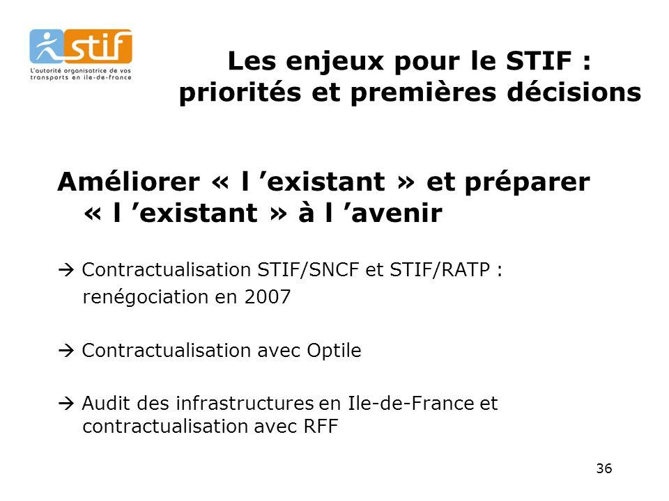 36 Les enjeux pour le STIF : priorités et premières décisions Améliorer « l existant » et préparer « l existant » à l avenir Contractualisation STIF/SNCF et STIF/RATP : renégociation en 2007 Contractualisation avec Optile Audit des infrastructures en Ile-de-France et contractualisation avec RFF