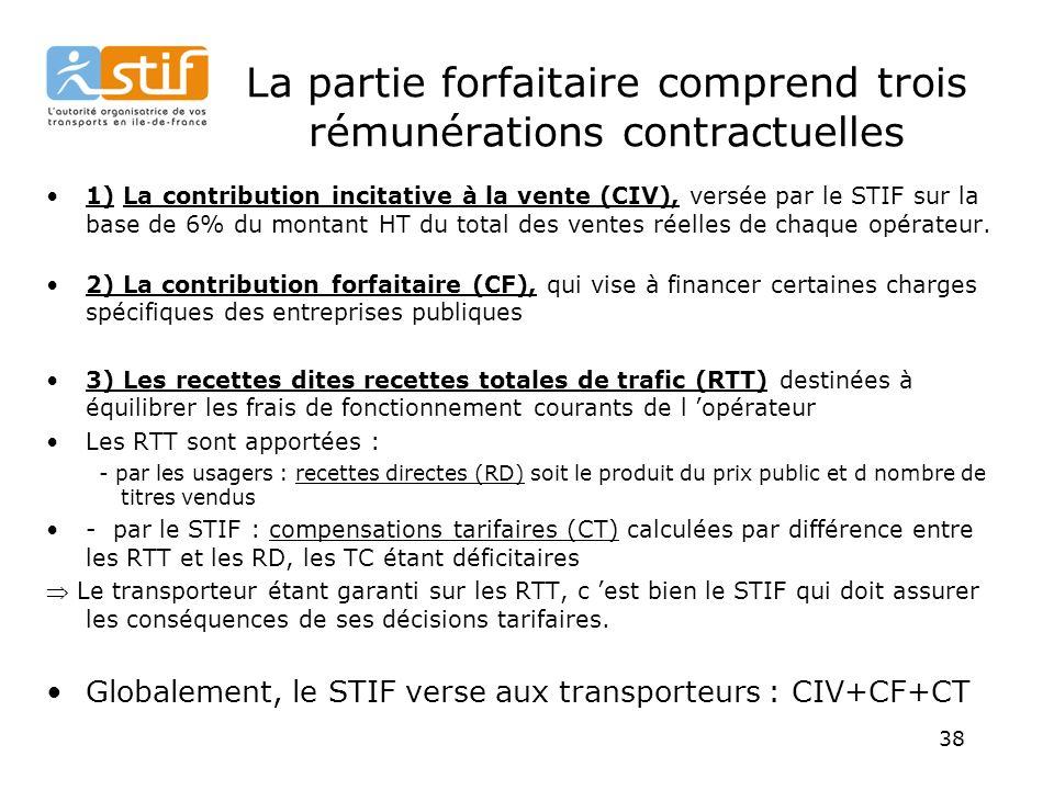 38 La partie forfaitaire comprend trois rémunérations contractuelles 1) La contribution incitative à la vente (CIV), versée par le STIF sur la base de 6% du montant HT du total des ventes réelles de chaque opérateur.