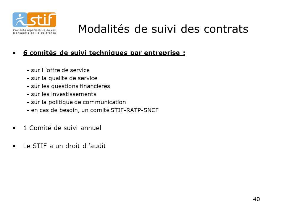 40 Modalités de suivi des contrats 6 comités de suivi techniques par entreprise : - sur l offre de service - sur la qualité de service - sur les questions financières - sur les investissements - sur la politique de communication - en cas de besoin, un comité STIF-RATP-SNCF 1 Comité de suivi annuel Le STIF a un droit d audit