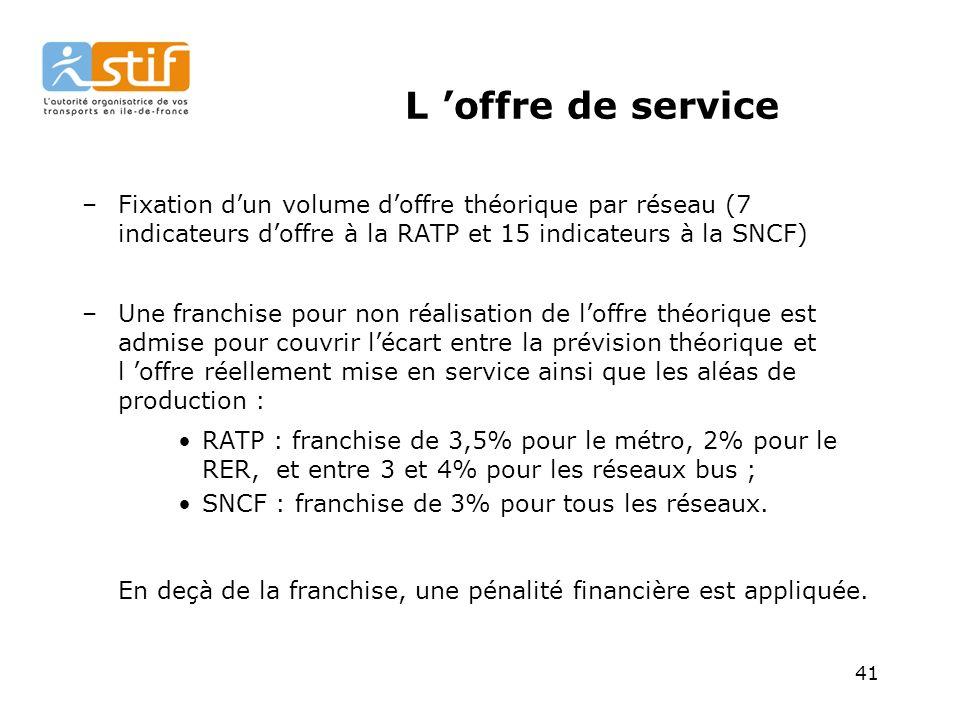 41 L offre de service –Fixation dun volume doffre théorique par réseau (7 indicateurs doffre à la RATP et 15 indicateurs à la SNCF) –Une franchise pour non réalisation de loffre théorique est admise pour couvrir lécart entre la prévision théorique et l offre réellement mise en service ainsi que les aléas de production : RATP : franchise de 3,5% pour le métro, 2% pour le RER, et entre 3 et 4% pour les réseaux bus ; SNCF : franchise de 3% pour tous les réseaux.