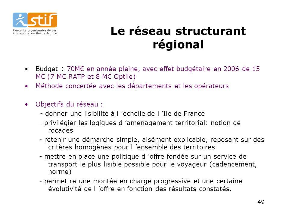 49 Le réseau structurant régional Budget : 70M en année pleine, avec effet budgétaire en 2006 de 15 M (7 M RATP et 8 M Optile) Méthode concertée avec les départements et les opérateurs Objectifs du réseau : - donner une lisibilité à l échelle de l Ile de France - privilégier les logiques d aménagement territorial: notion de rocades - retenir une démarche simple, aisément explicable, reposant sur des critères homogènes pour l ensemble des territoires - mettre en place une politique d offre fondée sur un service de transport le plus lisible possible pour le voyageur (cadencement, norme) - permettre une montée en charge progressive et une certaine évolutivité de l offre en fonction des résultats constatés.