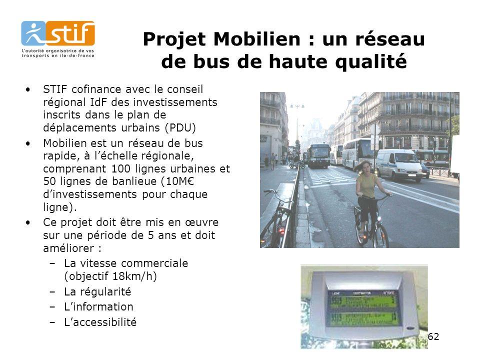 62 Projet Mobilien : un réseau de bus de haute qualité STIF cofinance avec le conseil régional IdF des investissements inscrits dans le plan de déplacements urbains (PDU) Mobilien est un réseau de bus rapide, à léchelle régionale, comprenant 100 lignes urbaines et 50 lignes de banlieue (10M dinvestissements pour chaque ligne).