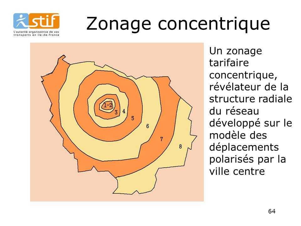 64 Un zonage tarifaire concentrique, révélateur de la structure radiale du réseau développé sur le modèle des déplacements polarisés par la ville centre Zonage concentrique