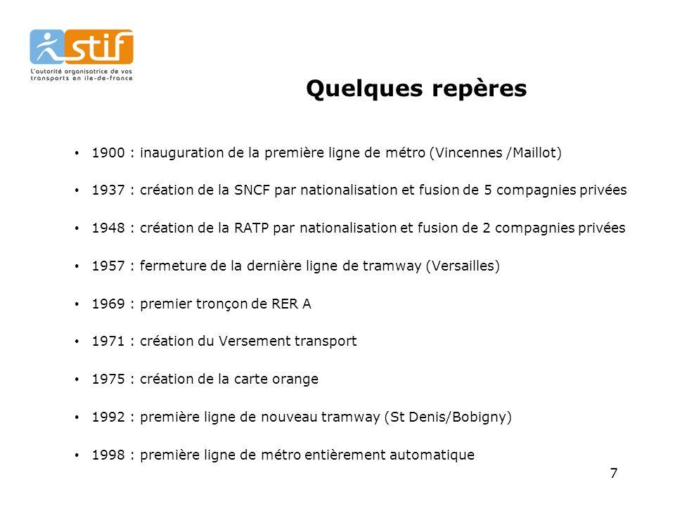 18 Répartition par mode selon les différents types de déplacements L utilisation des transports collectifs (en orange) est trois plus importante à Paris qu en grande couronne.