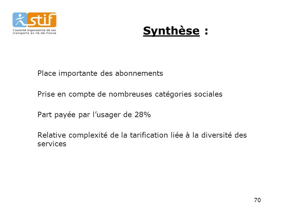 70 Synthèse : Place importante des abonnements Prise en compte de nombreuses catégories sociales Part payée par lusager de 28% Relative complexité de la tarification liée à la diversité des services
