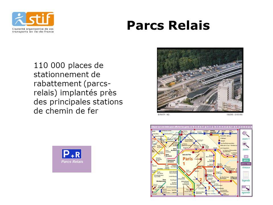 76 Parcs Relais 110 000 places de stationnement de rabattement (parcs- relais) implantés près des principales stations de chemin de fer