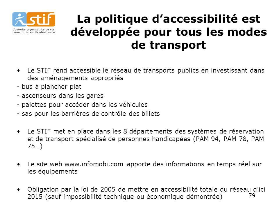 79 La politique daccessibilité est développée pour tous les modes de transport Le STIF rend accessible le réseau de transports publics en investissant dans des aménagements appropriés - bus à plancher plat - ascenseurs dans les gares - palettes pour accéder dans les véhicules - sas pour les barrières de contrôle des billets Le STIF met en place dans les 8 départements des systèmes de réservation et de transport spécialisé de personnes handicapées (PAM 94, PAM 78, PAM 75…) Le site web www.infomobi.com apporte des informations en temps réel sur les équipements Obligation par la loi de 2005 de mettre en accessibilité totale du réseau dici 2015 (sauf impossibilité technique ou économique démontrée)