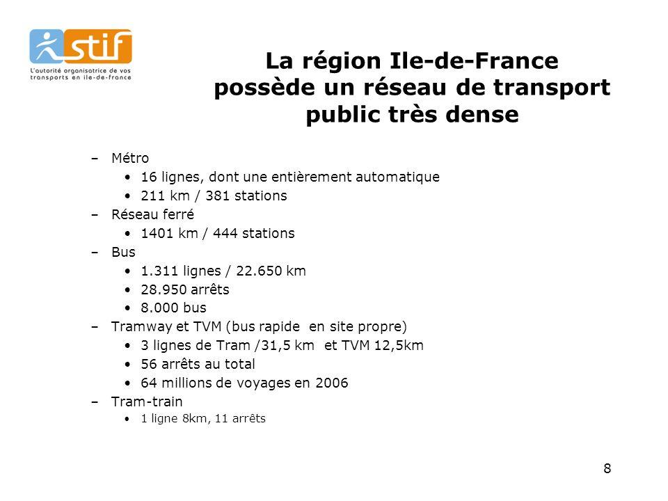 8 La région Ile-de-France possède un réseau de transport public très dense –Métro 16 lignes, dont une entièrement automatique 211 km / 381 stations –Réseau ferré 1401 km / 444 stations –Bus 1.311 lignes / 22.650 km 28.950 arrêts 8.000 bus –Tramway et TVM (bus rapide en site propre) 3 lignes de Tram /31,5 km et TVM 12,5km 56 arrêts au total 64 millions de voyages en 2006 –Tram-train 1 ligne 8km, 11 arrêts