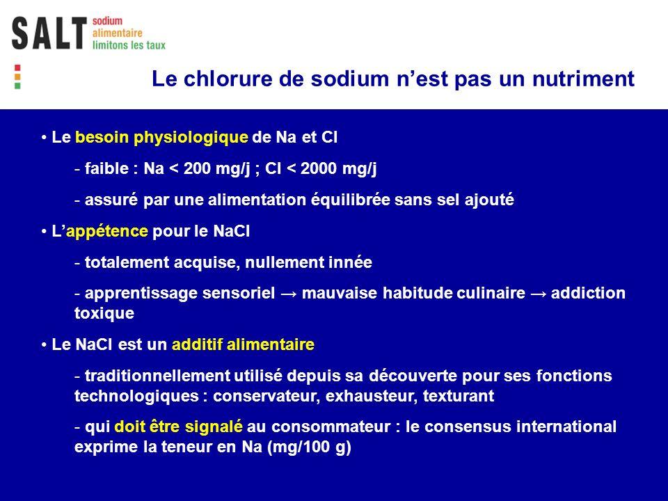 Le chlorure de sodium nest pas un nutriment Le besoin physiologique de Na et Cl - faible : Na < 200 mg/j ; Cl < 2000 mg/j - assuré par une alimentatio