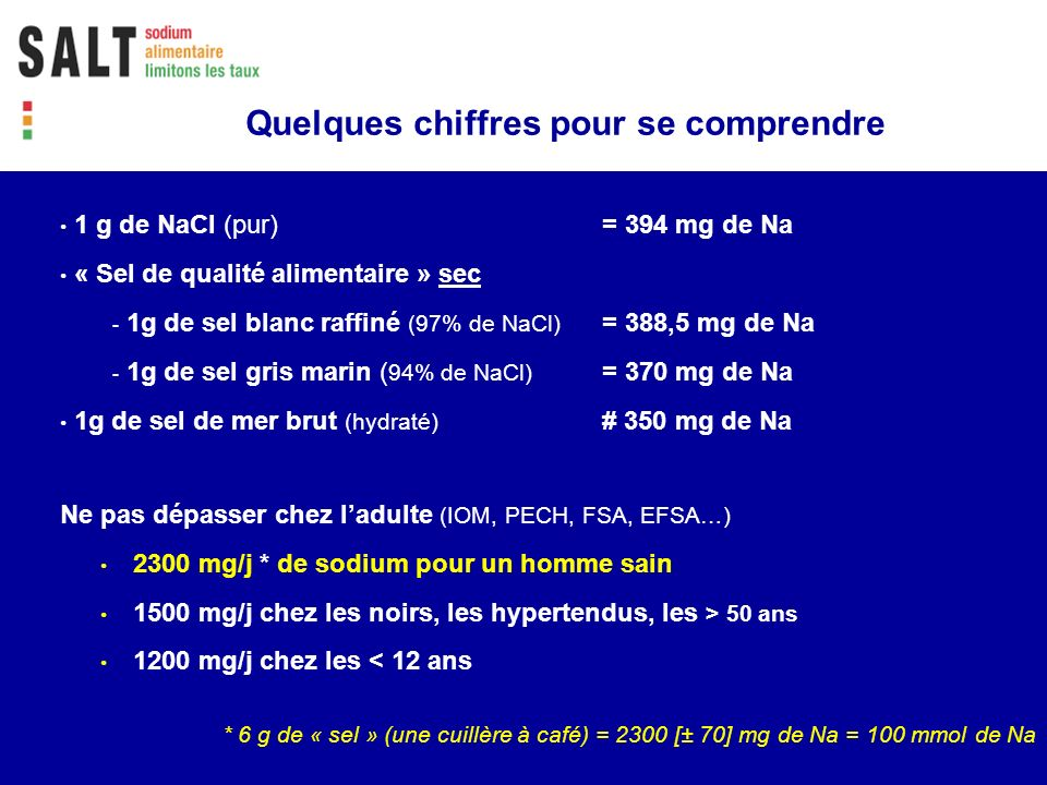1 g de NaCl (pur) = 394 mg de Na « Sel de qualité alimentaire » sec - 1g de sel blanc raffiné (97% de NaCl) = 388,5 mg de Na - 1g de sel gris marin (