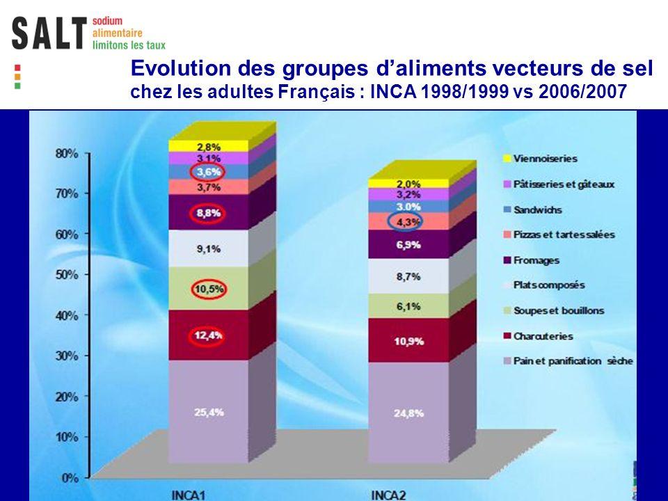 Evolution des groupes daliments vecteurs de sel chez les adultes Français : INCA 1998/1999 vs 2006/2007