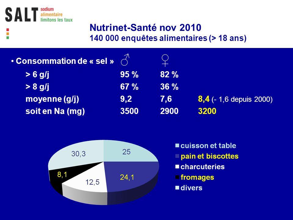 Consommation de « sel » > 6 g/j95 % 82 % > 8 g/j67 % 36 % moyenne (g/j)9,27,68,4 (- 1,6 depuis 2000) soit en Na (mg)350029003200 Nutrinet-Santé nov 20