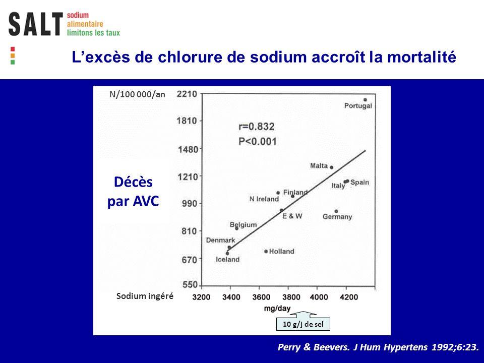 Décès par AVC Perry & Beevers. J Hum Hypertens 1992;6:23. 10 g/j de sel N/100 000/an Sodium ingéré Lexcès de chlorure de sodium accroît la mortalité