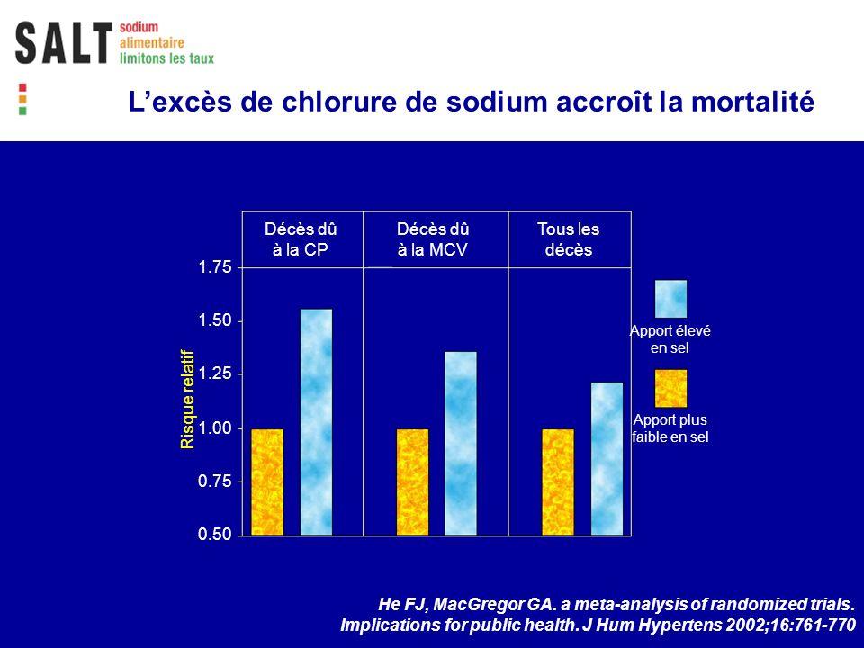 Décès dû à la CP Décès dû à la MCV Tous les décès 1.75 1.50 1.25 1.00 0.75 0.50 Risque relatif Apport élevé en sel Apport plus faible en sel He FJ, Ma