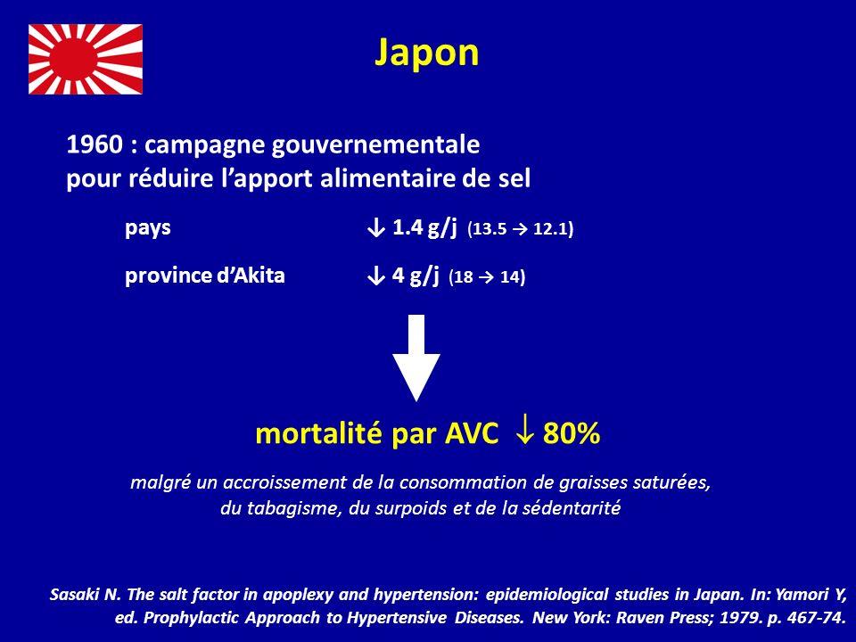 Consommation de sel (g/j) Finlande PA diastolique (mmHg) Mortalité par AVC (1/100 000) Karppanen & Mervaala.