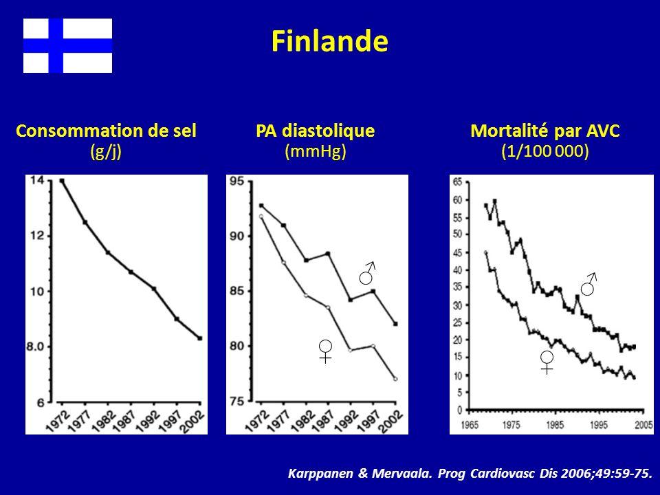 Consommation de sel (g/j) Finlande PA diastolique (mmHg) Mortalité par AVC (1/100 000) Karppanen & Mervaala. Prog Cardiovasc Dis 2006;49:59-75.