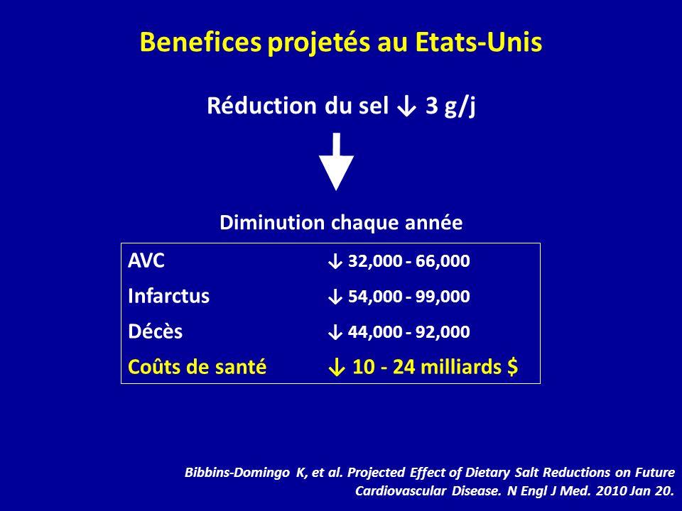 Benefices projetés au Etats-Unis Réduction du sel 3 g/j Bibbins-Domingo K, et al. Projected Effect of Dietary Salt Reductions on Future Cardiovascular
