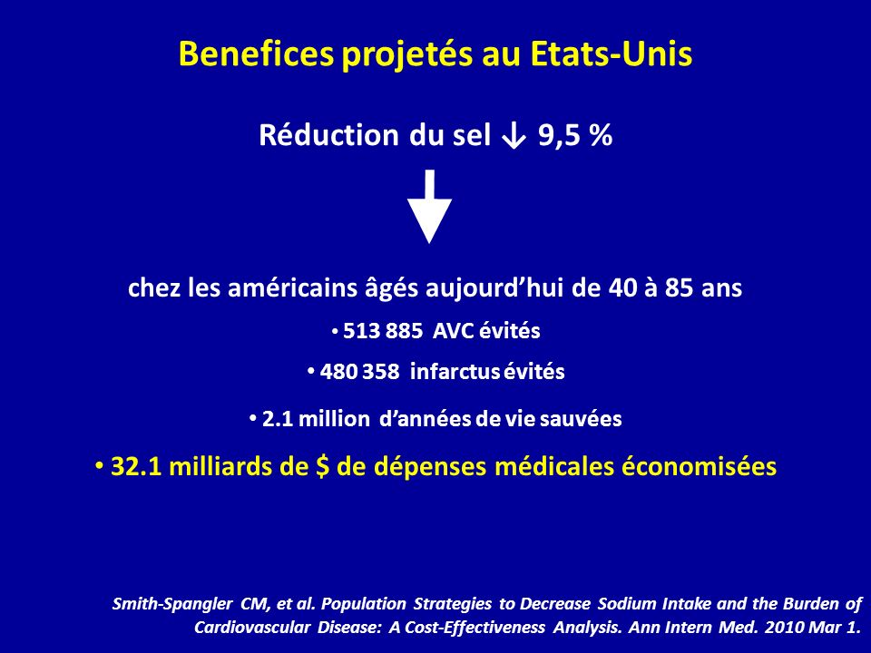 Réduction du sel 9,5 % Smith-Spangler CM, et al. Population Strategies to Decrease Sodium Intake and the Burden of Cardiovascular Disease: A Cost-Effe
