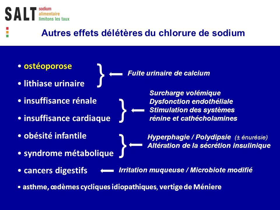 Le chlorure de sodium nest pas un nutriment Le besoin physiologique de Na et Cl - faible : Na < 200 mg/j ; Cl < 2000 mg/j - assuré par une alimentation équilibrée sans sel ajouté Lappétence pour le NaCl - totalement acquise, nullement innée - apprentissage sensoriel mauvaise habitude culinaire addiction toxique Le NaCl est un additif alimentaire - traditionnellement utilisé depuis sa découverte pour ses fonctions technologiques : conservateur, exhausteur, texturant - qui doit être signalé au consommateur : le consensus international exprime la teneur en Na (mg/100 g)