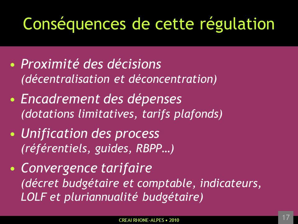 CREAI RHONE-ALPES 2010 17 Conséquences de cette régulation Proximité des décisions (décentralisation et déconcentration) Encadrement des dépenses (dot