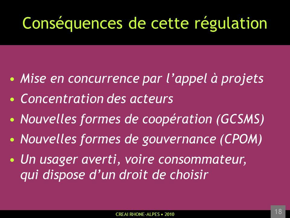 CREAI RHONE-ALPES 2010 18 Conséquences de cette régulation Mise en concurrence par lappel à projets Concentration des acteurs Nouvelles formes de coop