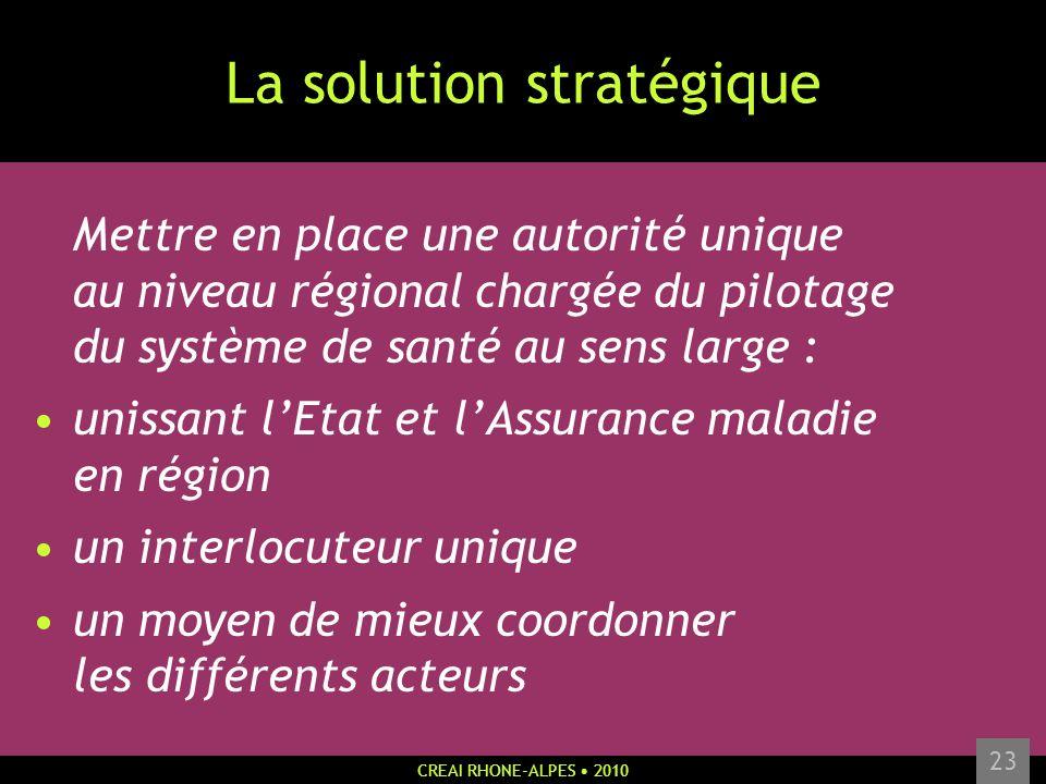 CREAI RHONE-ALPES 2010 23 La solution stratégique Mettre en place une autorité unique au niveau régional chargée du pilotage du système de santé au se
